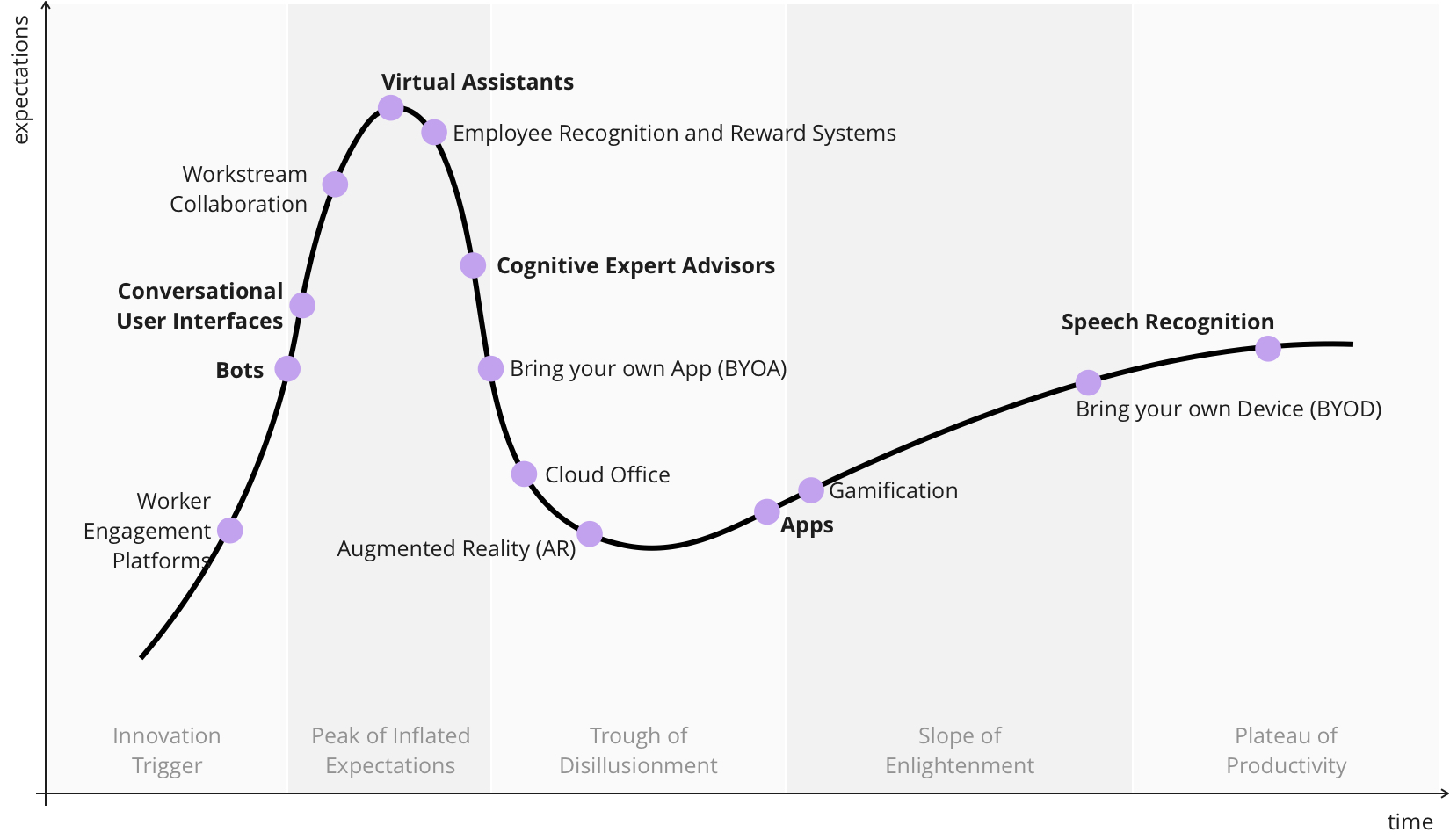 Gartner Hype Cycle Digital Assistants